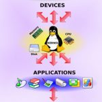 Introduction to the Linux Kernel