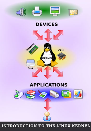 Introduction to the Linux Kernel – Heart of Linux Operating System