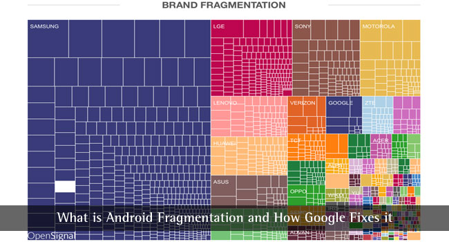 What is Android Fragmentation and How Google Fixes it