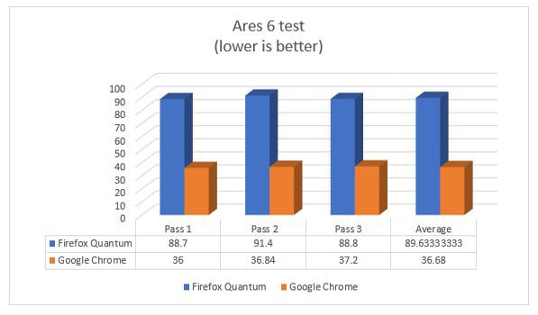 Ares 6 Test