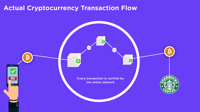 Actual Cryptocurrency Transaction