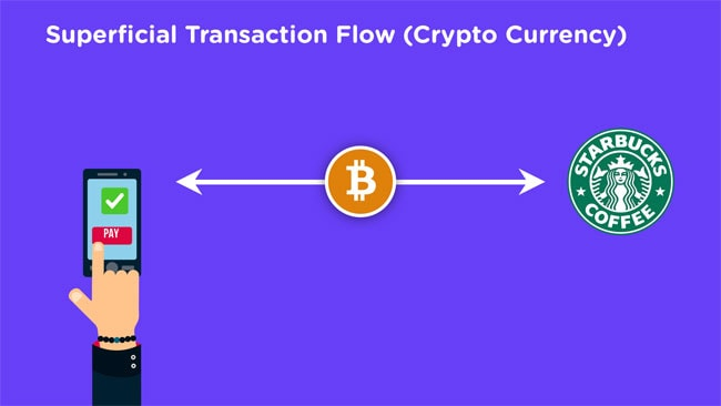 Cryptocurrency Transaction Flow
