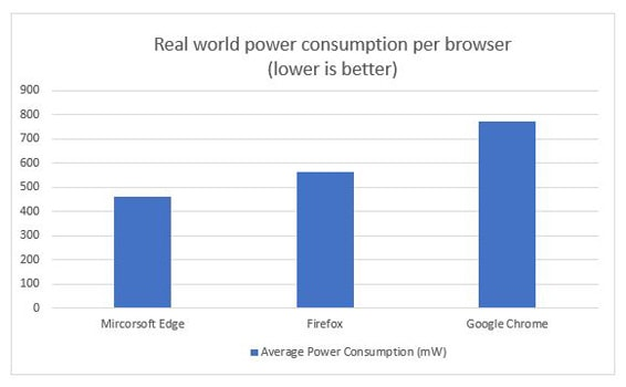 Power Consumption per Browser