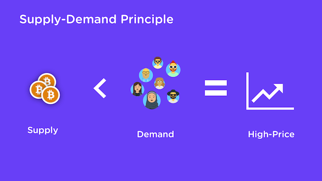 Supply Demand Principle