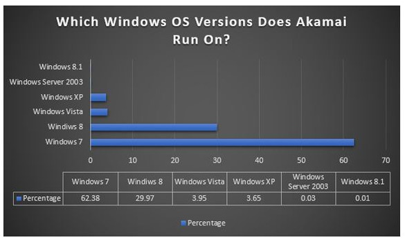 Windows OS Percentage Wise Akamai Installs